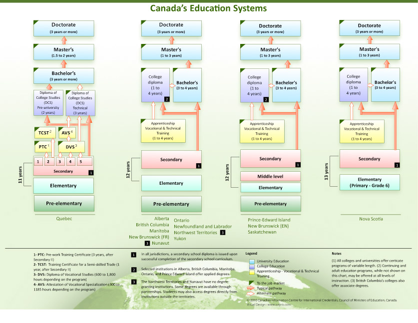 education canada overview
